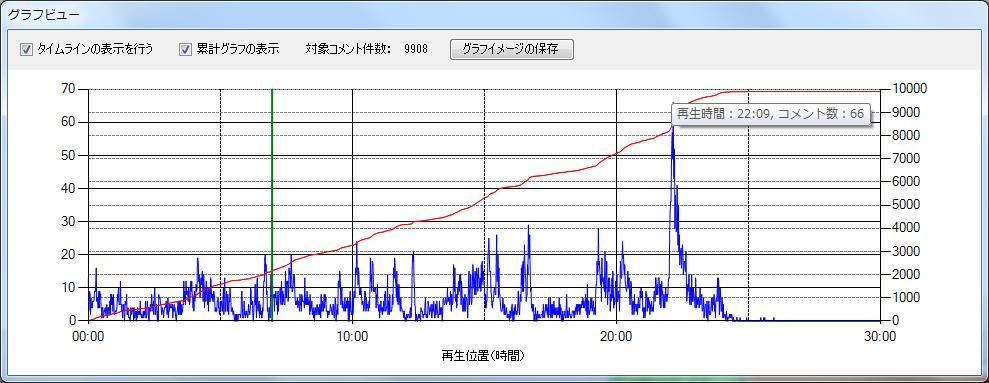 グラフビュー2