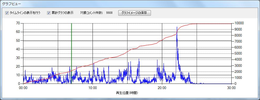 グラフビュー1